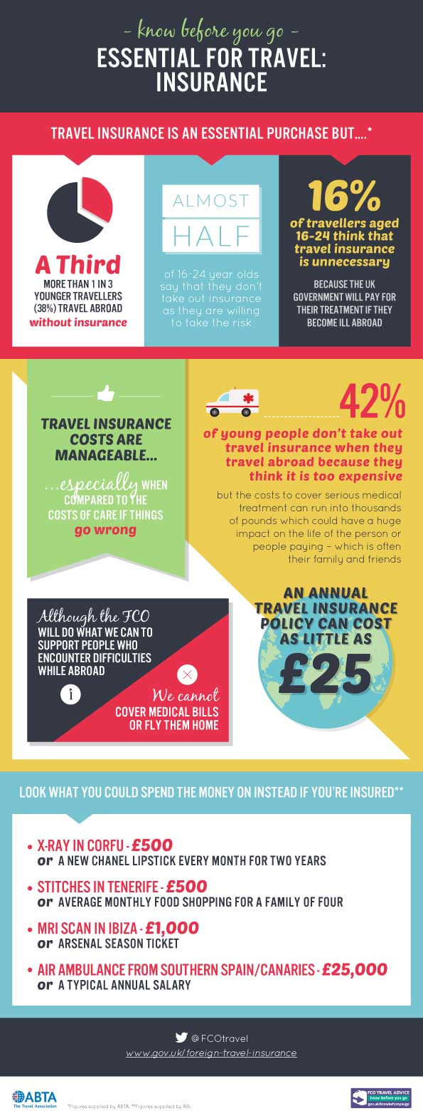 FCO Insurance Infographic